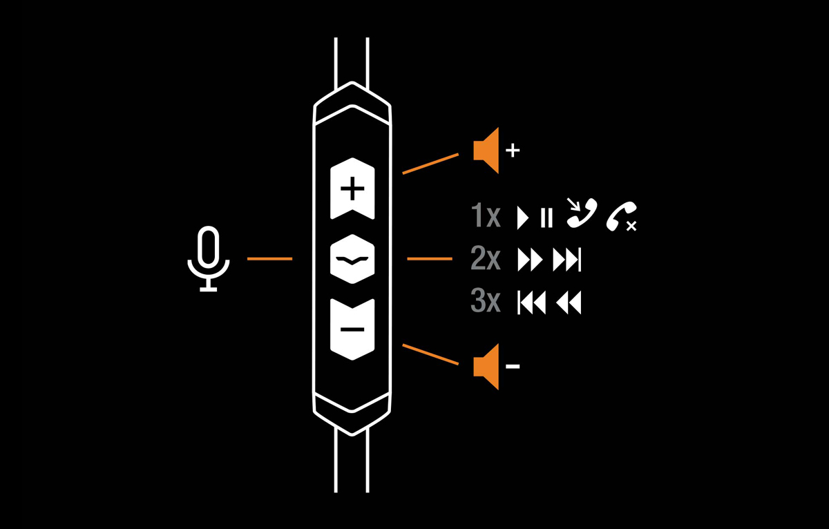 Diagram of the intuitive controls of SpeakEasy DAC/AMP Lightning Cable